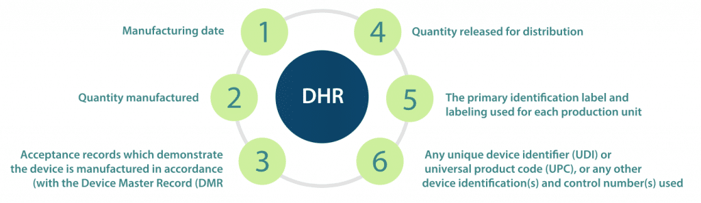 What is Device History Record (DHR) and why it is so important