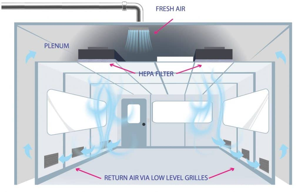 Non-unidirectional flow (Turbulent flow) Airflow is non-unidirectional by having a varying velocity, multiple pass circulation, or nonparallel flow direction (Grade B, C, D/ ISO 7,8)