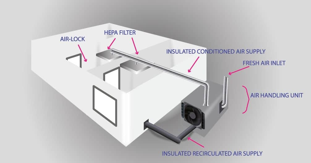 Schematic drawing of HVAC