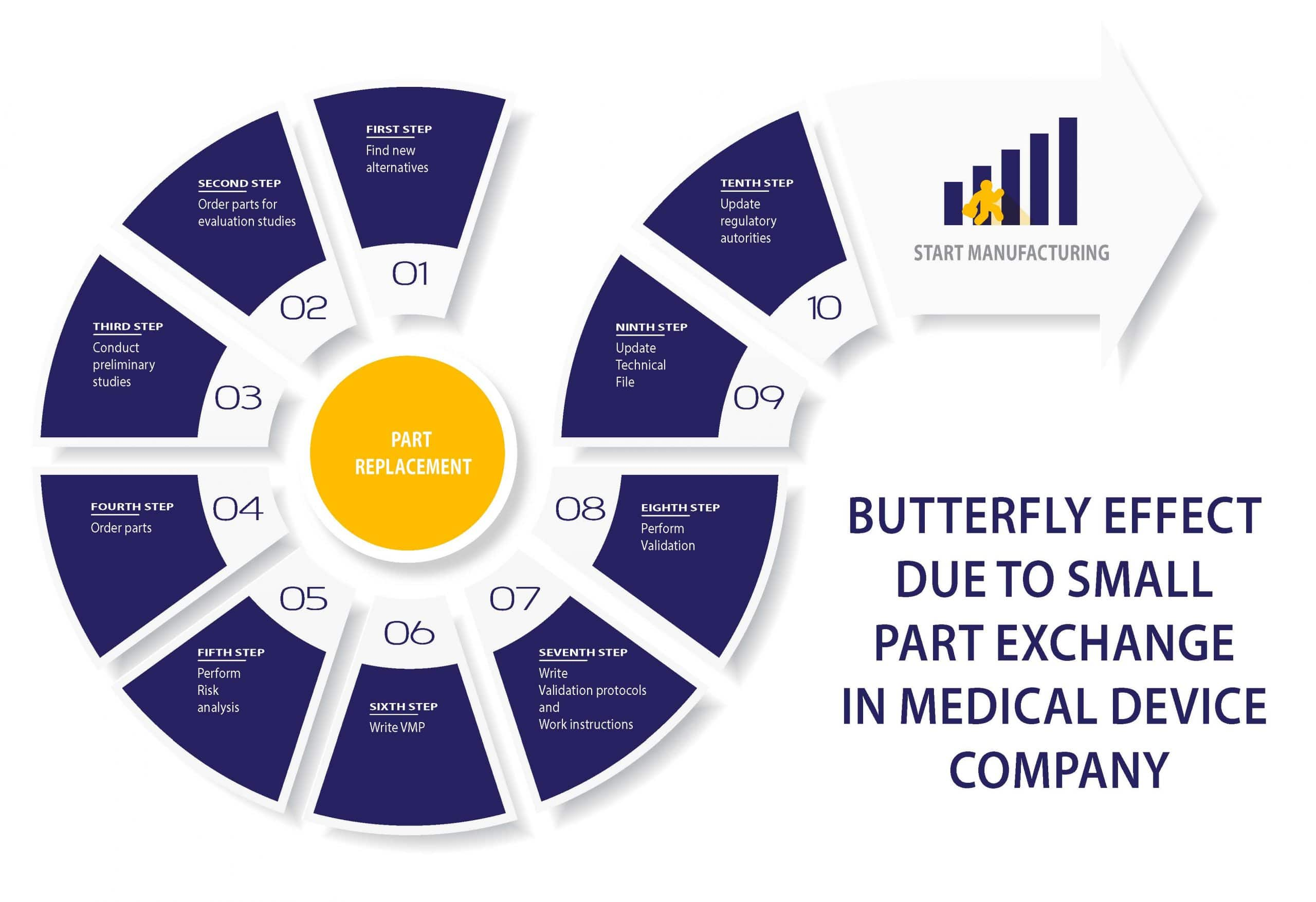 Butterfly effect due to a small part exchange in a Medical device company