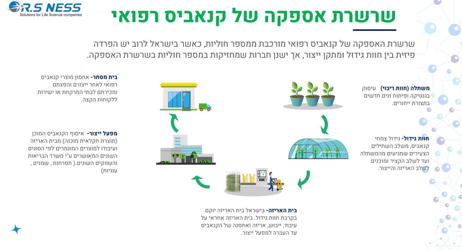 הקמת מפעל וחווה קנאביס רפואי